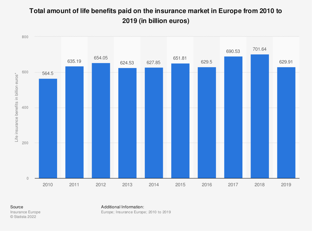 Statistic: Total amount of life benefits paid on the insurance market in Europe from 2010 to 2017 (in million euros) | Statista
