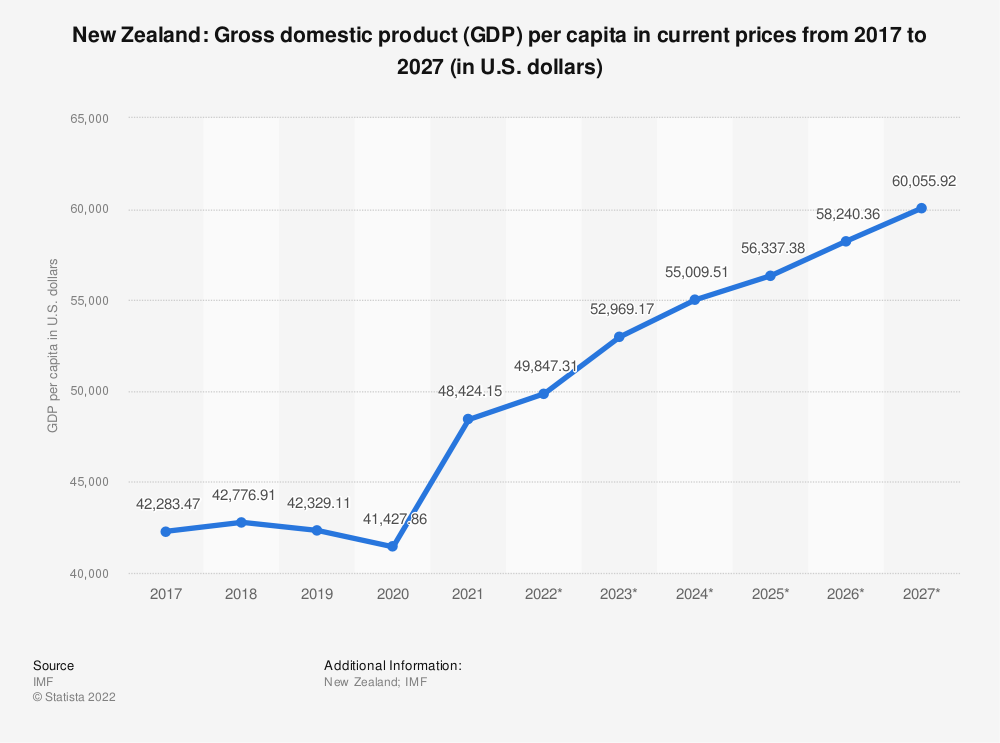 Statistic: New Zealand: Gross domestic product (GDP) per capita in current prices from 2014 to 2024 (in U.S. dollars) | Statista