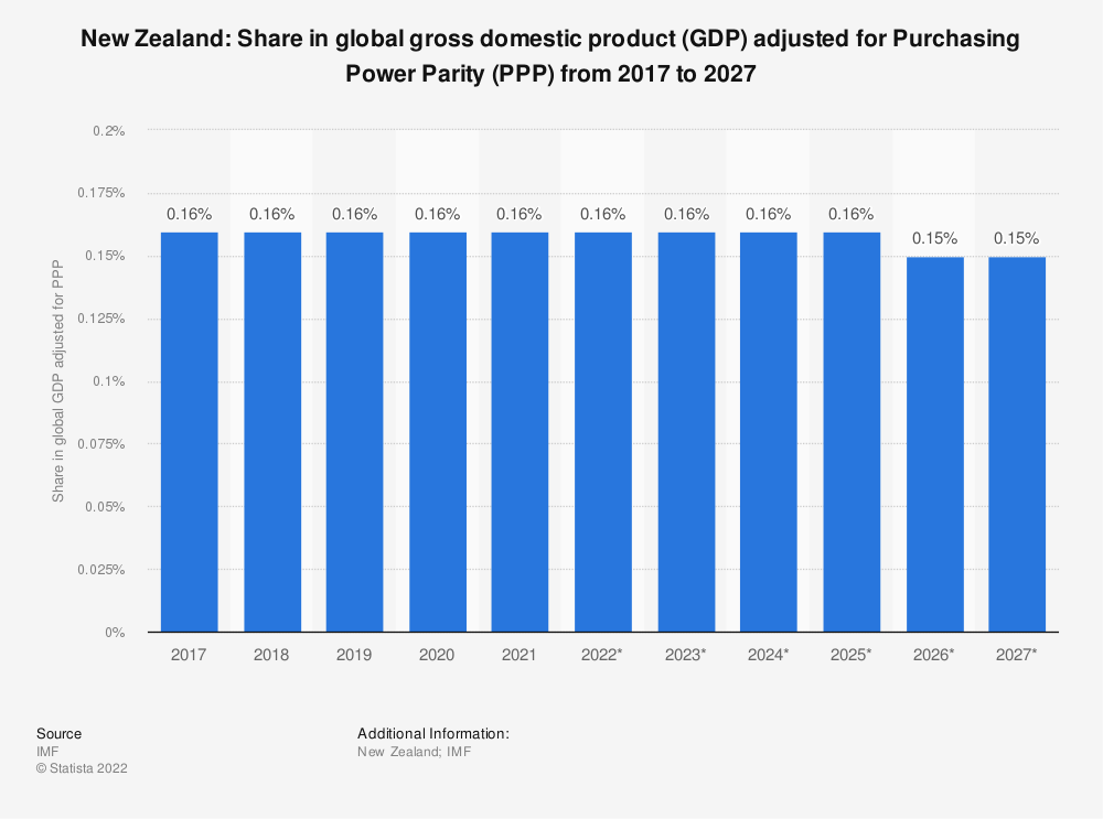 Statistic: New Zealand: Share in global gross domestic product (GDP) adjusted for Purchasing Power Parity (PPP) from 2014 to 2024 | Statista