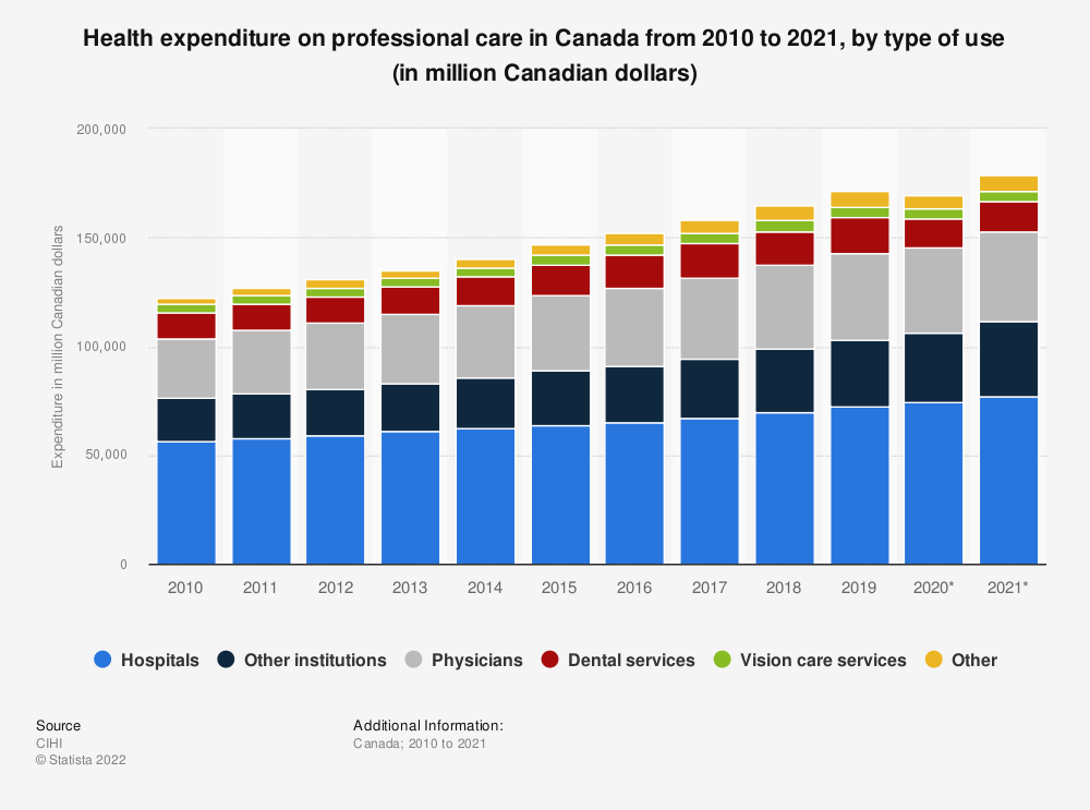 Statistic: Health expenditure on professional care in Canada from 2010 to 2019, by type of use (in million Canadian dollars) | Statista