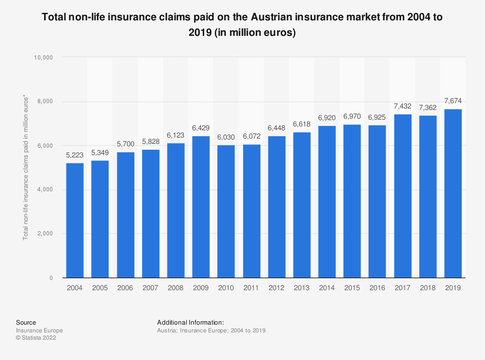 Statistic: Total non-life insurance claims paid on the Austrian insurance market from 2004 to 2019 (in million euros)   Statista