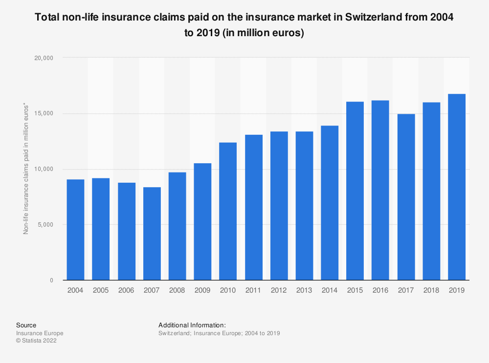 Statistic: Total non-life insurance claims paid* on the insurance market in Switzerland from 2004 to 2018 (in million euros) | Statista
