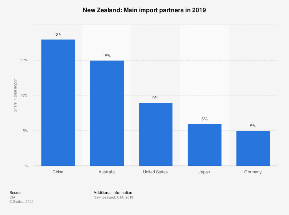 Statistic: New Zealand: Main import partners in 2017 | Statista