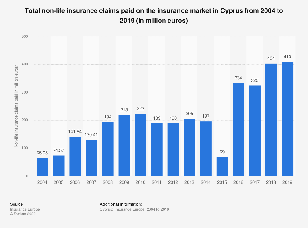 Statistic: Total non-life insurance claims paid on the insurance market in Cyprus from 2004 to 2016 (in million euros) | Statista