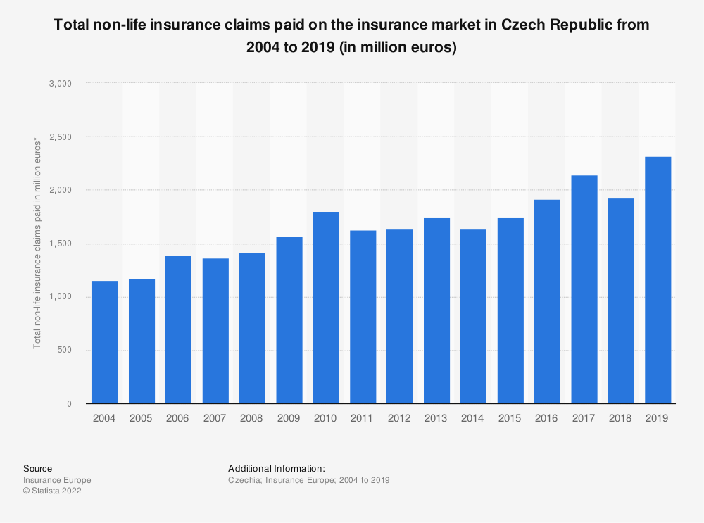 Statistic: Total non-life insurance claims paid on the insurance market in Czech Republic from 2004 to 2016 (in million euros) | Statista