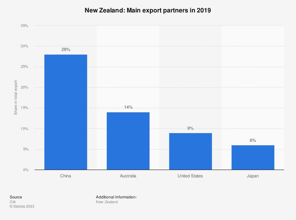 Statistic: New Zealand: Main export partners in 2017 | Statista