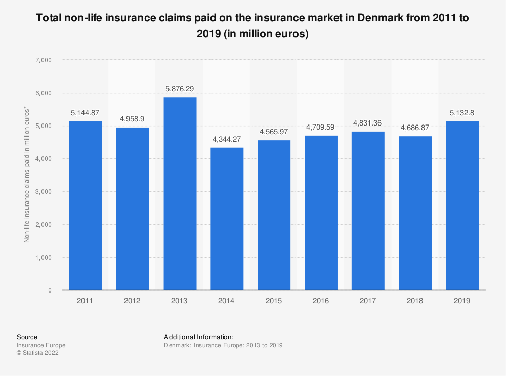 Statistic: Total non-life insurance claims paid on the insurance market in Denmark from 2004 to 2016 (in million euros) | Statista