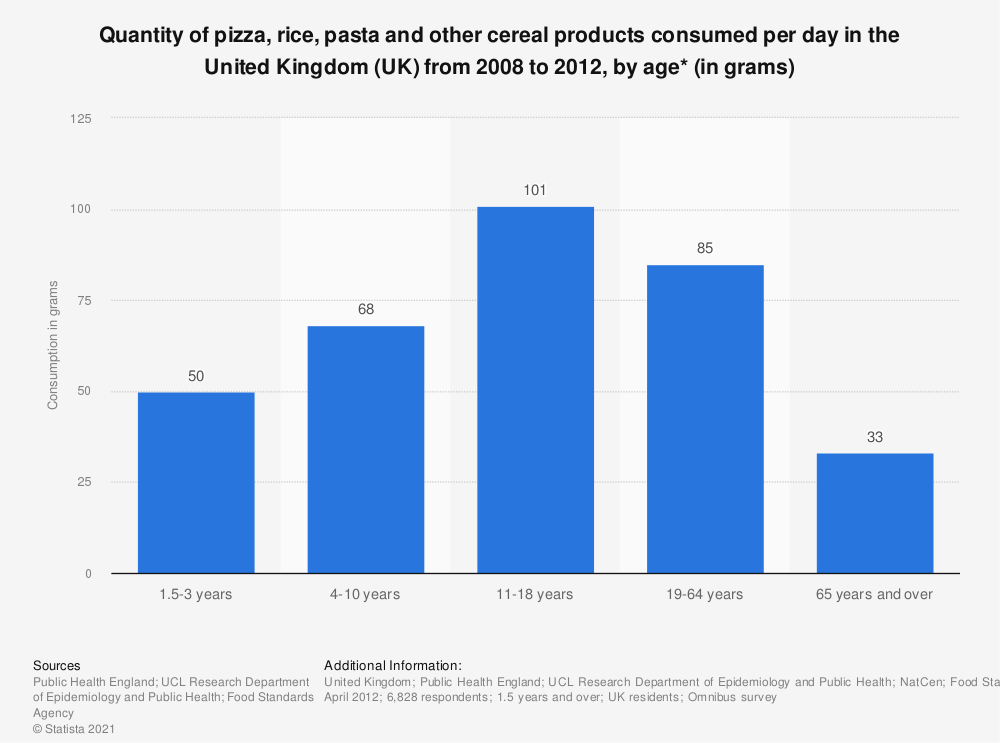 Statistic: Quantity of pizza, rice, pasta and other cereal products consumed per day in the United Kingdom (UK) from 2008 to 2012, by age* (in grams) | Statista