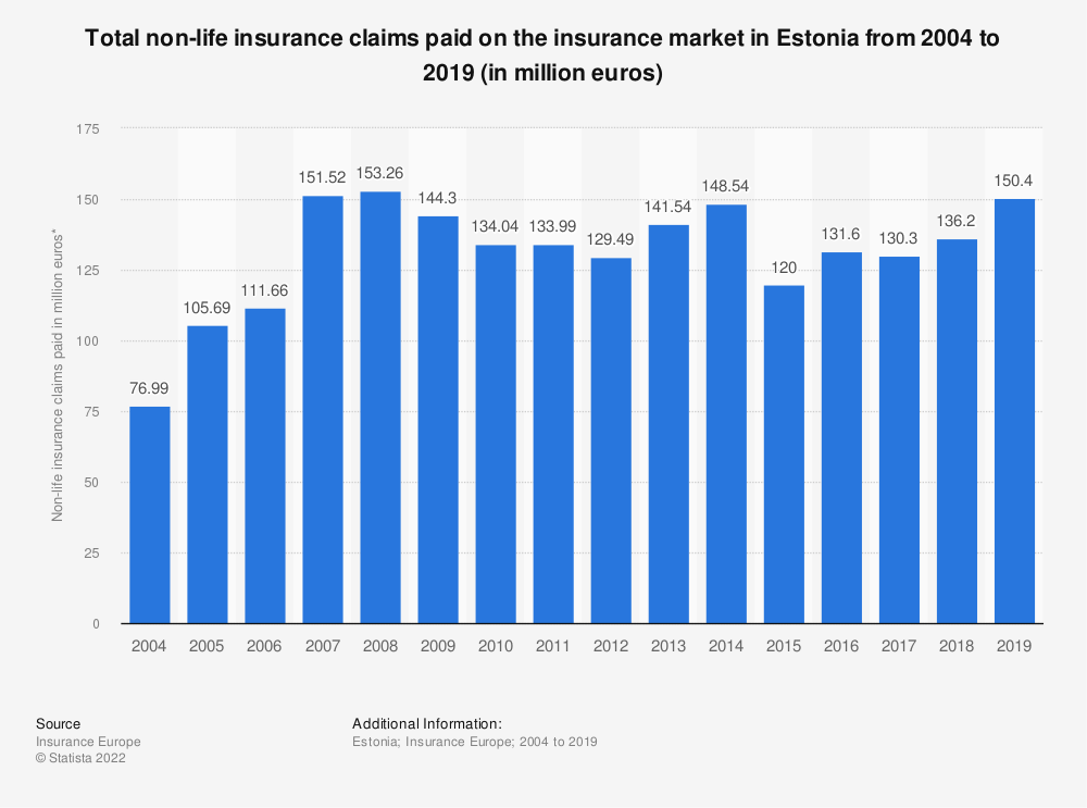 Statistic: Total non-life insurance claims paid* on the insurance market in Estonia from 2004 to 2018 (in million euros) | Statista