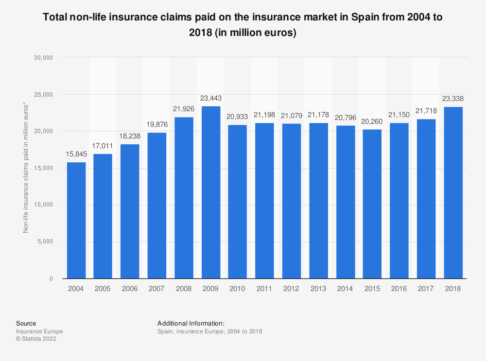 Statistic: Total non-life insurance claims paid on the insurance market in Spain from 2004 to 2016 (in million euros) | Statista