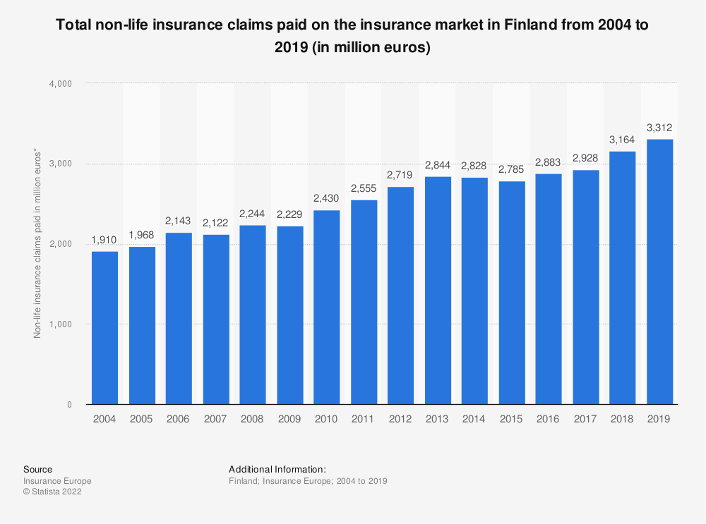 Statistic: Total non-life insurance claims paid on the insurance market in Finland from 2004 to 2016 (in million euros) | Statista