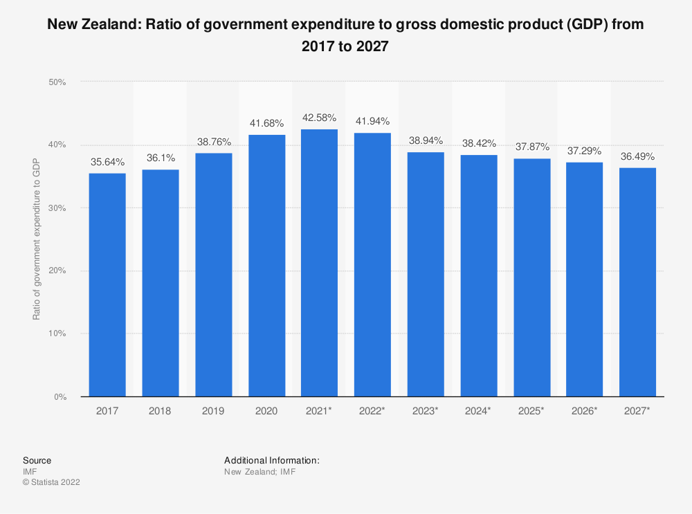 Statistic: New Zealand: Ratio of government expenditure to gross domestic product (GDP) from 2014 to 2024   Statista