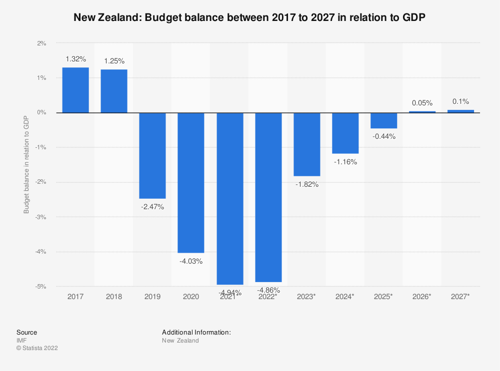 Statistic: New Zealand: Budget balance between 2009 to 2021 in relation to GDP | Statista