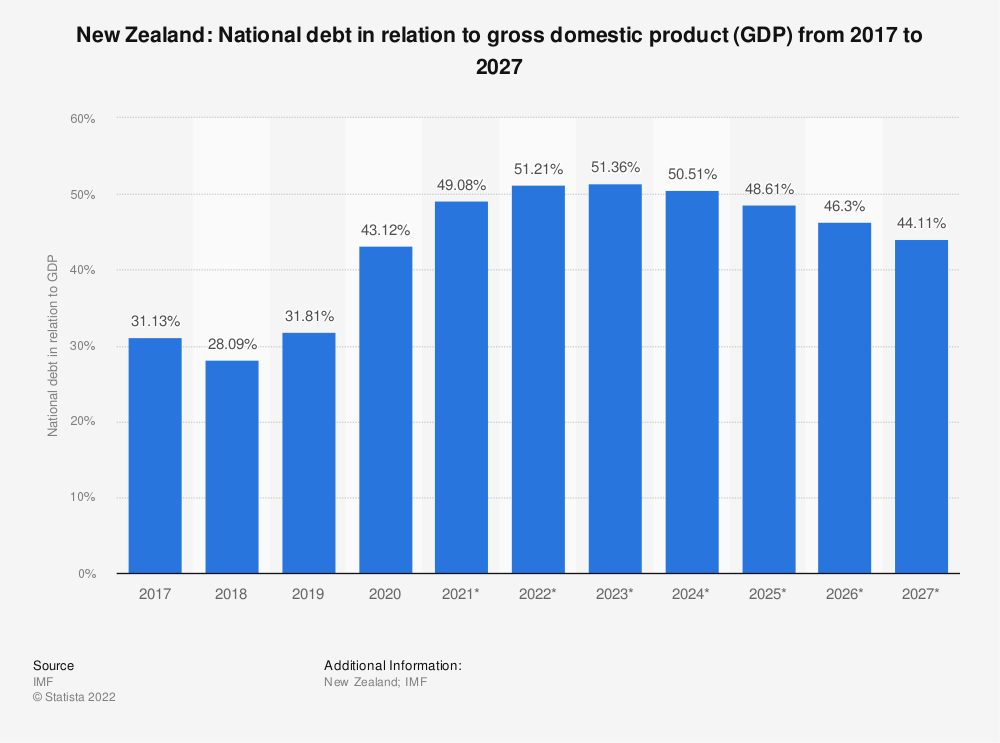 Statistic: New Zealand: National debt in relation to gross domestic product (GDP) from 2014 to 2024 | Statista