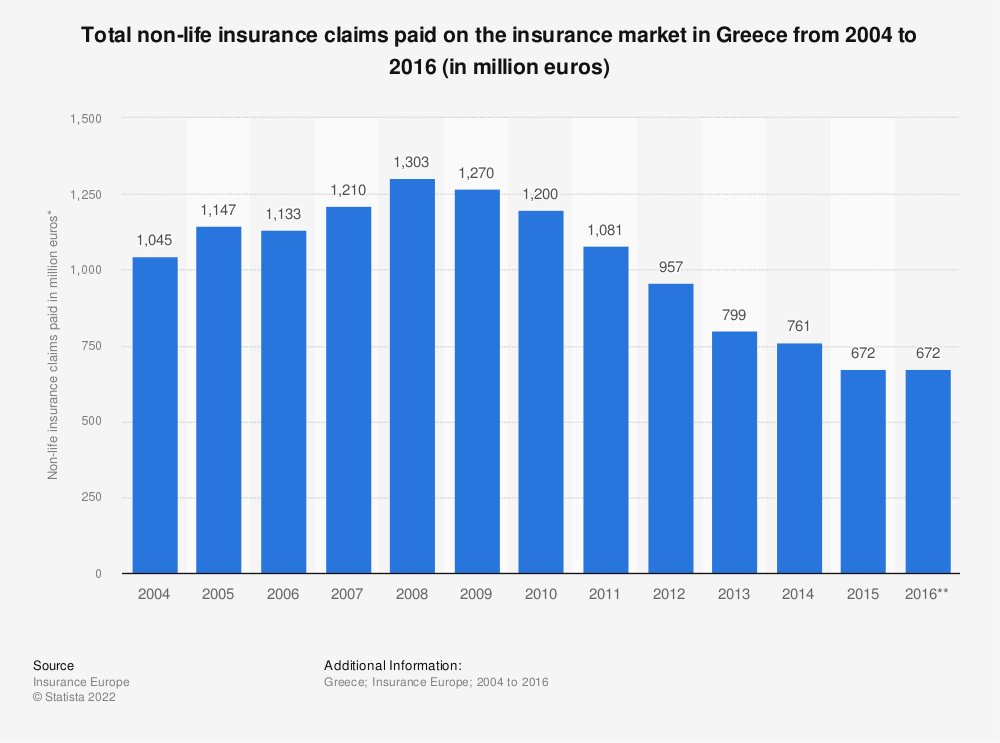 Statistic: Total non-life insurance claims paid on the insurance market in Greece from 2004 to 2016 (in million euros) | Statista