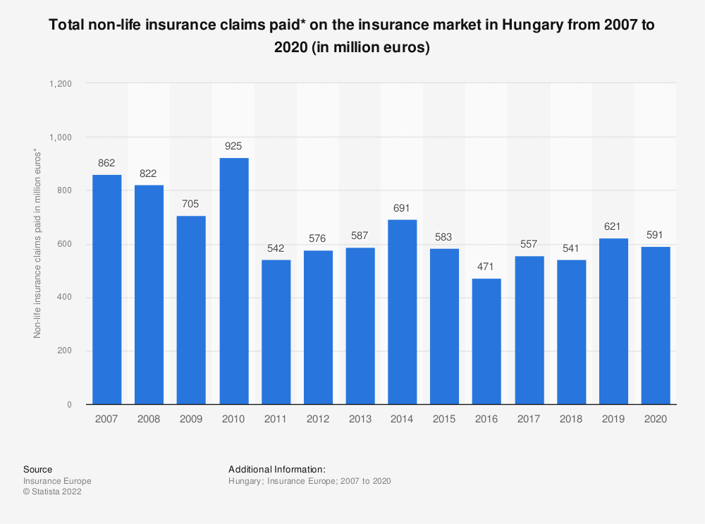 Statistic: Total non-life insurance claims paid* on the insurance market in Hungary from 2007 to 2018 (in million euros) | Statista