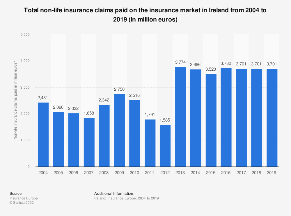 Statistic: Total non-life insurance claims paid on the insurance market in Ireland from 2004 to 2016 (in million euros) | Statista