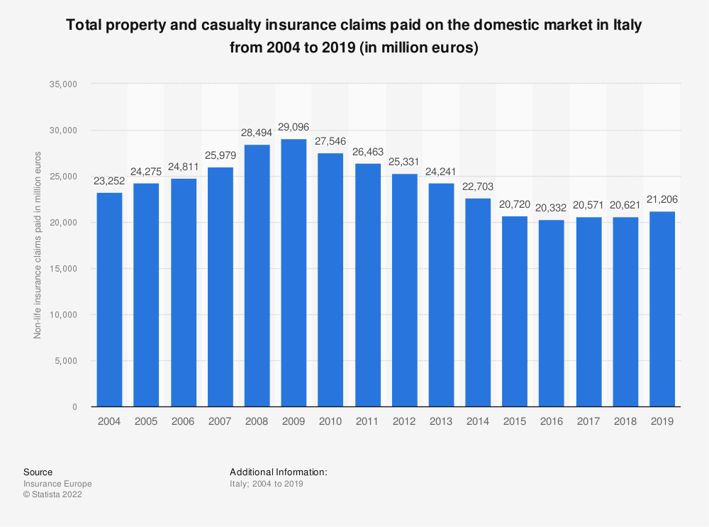 Statistic: Total property and casualty insurance claims paid on the domestic market in Italy from 2004 to 2017 (in million euros) | Statista