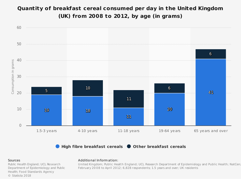 Statistic: Quantity of breakfast cereal consumed per day in the United Kingdom (UK) from 2008 to 2012, by age (in grams) | Statista