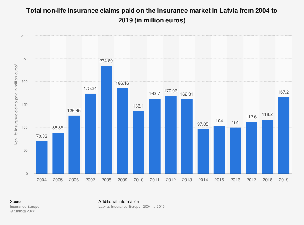 Statistic: Total non-life insurance claims paid* on the insurance market in Latvia from 2004 to 2018 (in million euros) | Statista