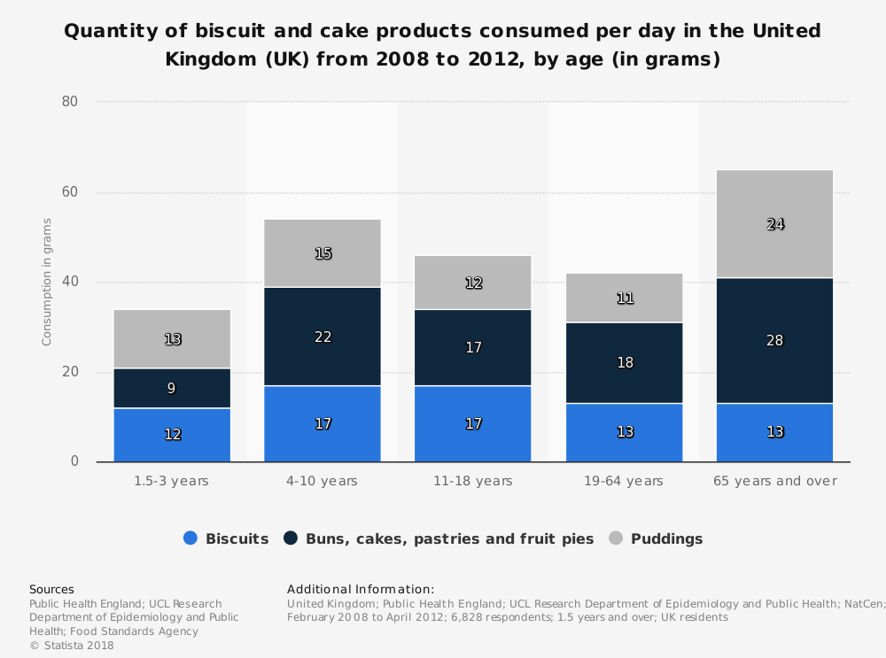 Statistic: Quantity of biscuit and cake products consumed per day in the United Kingdom (UK) from 2008 to 2012, by age (in grams) | Statista