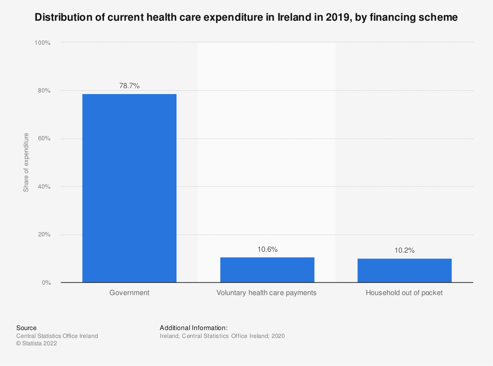 Statistic: Current health care expenditure in Ireland in 2016, by financing scheme | Statista
