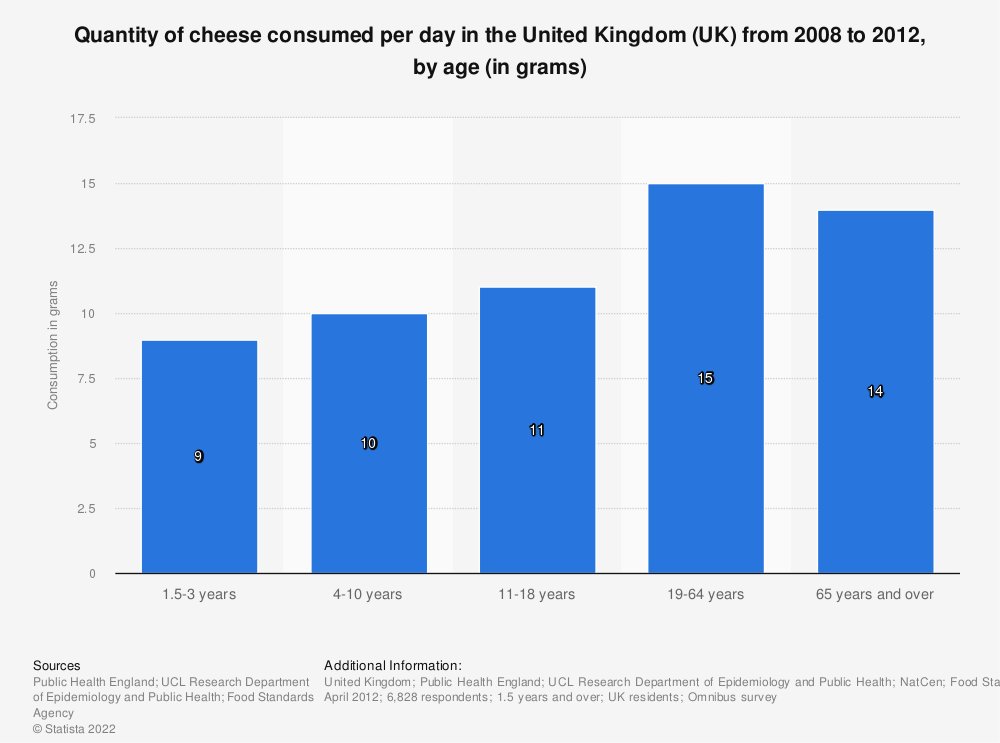 Statistic: Quantity of cheese consumed per day in the United Kingdom (UK) from 2008 to 2012, by age (in grams) | Statista