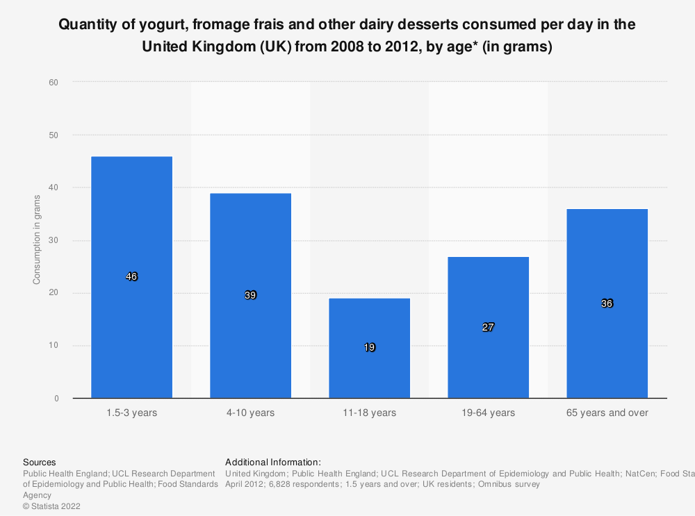 Statistic: Quantity of yogurt, fromage frais and other dairy desserts consumed per day in the United Kingdom (UK) from 2008 to 2012, by age* (in grams) | Statista