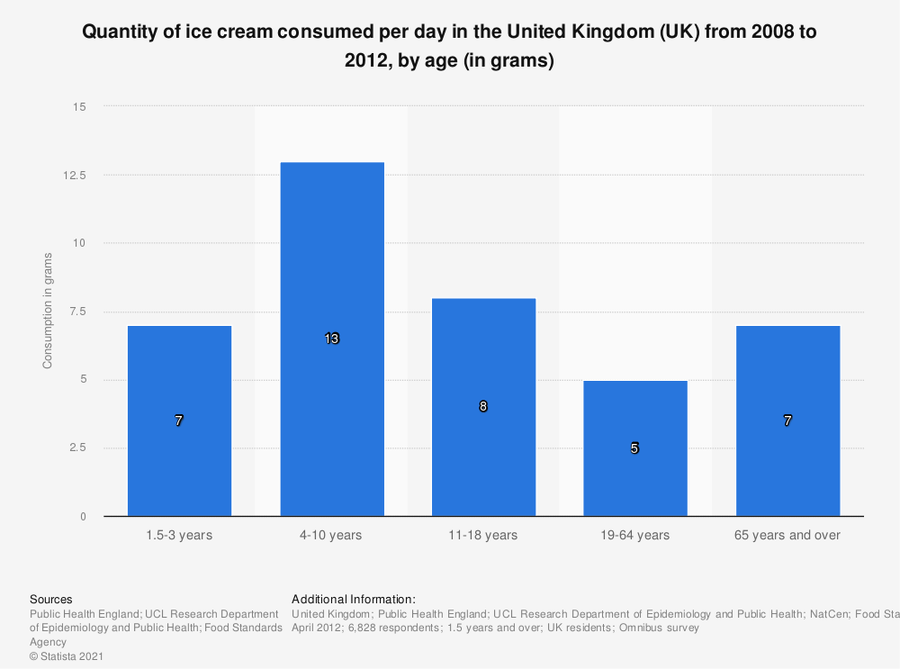 Statistic: Quantity of ice cream consumed per day in the United Kingdom (UK) from 2008 to 2012, by age (in grams) | Statista