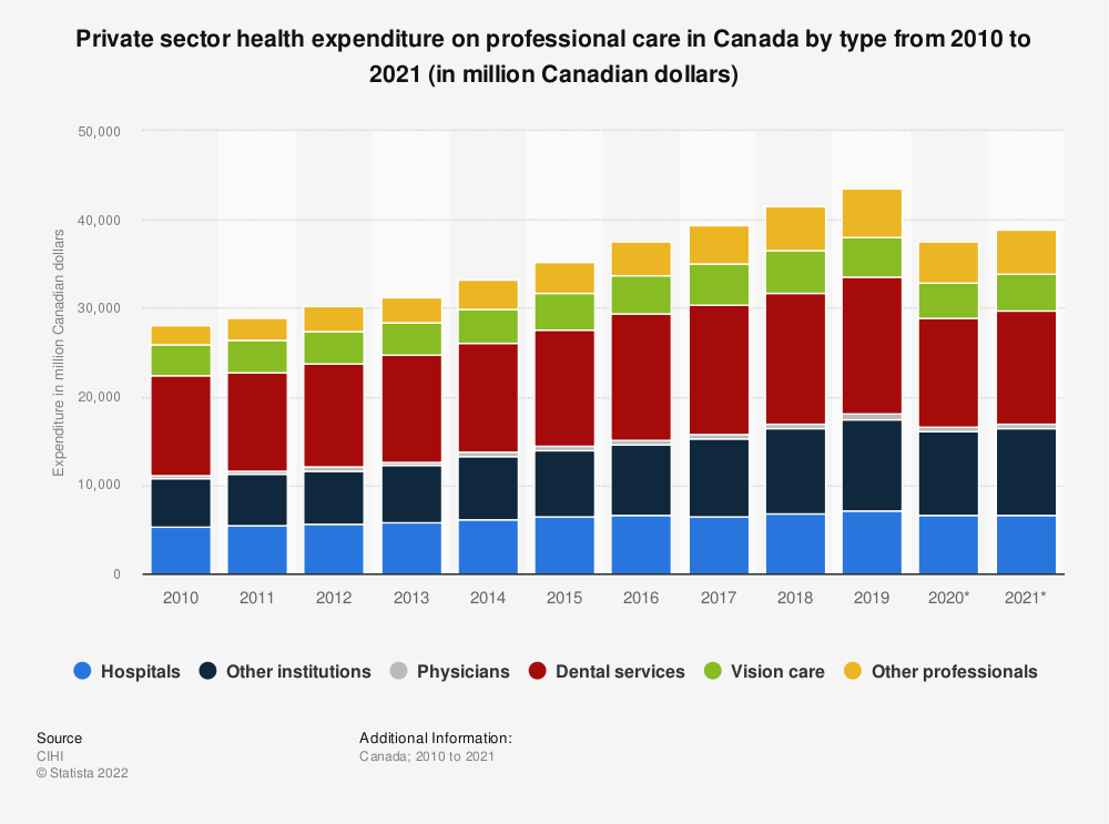 Statistic: Private sector health expenditure on professional care in Canada by type from 2010 to 2019 (in million Canadian dollars) | Statista