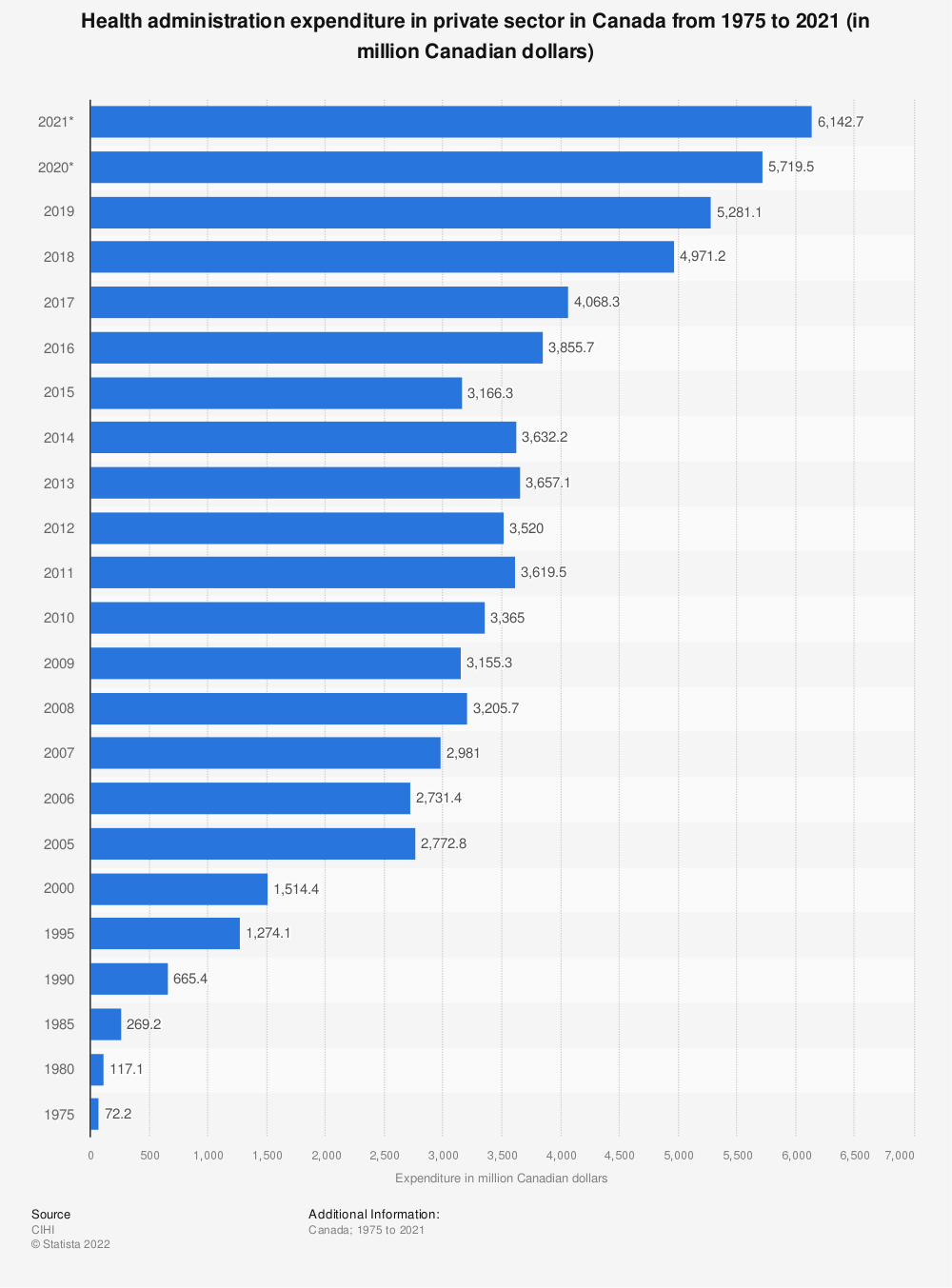 Statistic: Health administration expenditure in private sector in Canada from 1975 to 2019 (in million Canadian dollars) | Statista