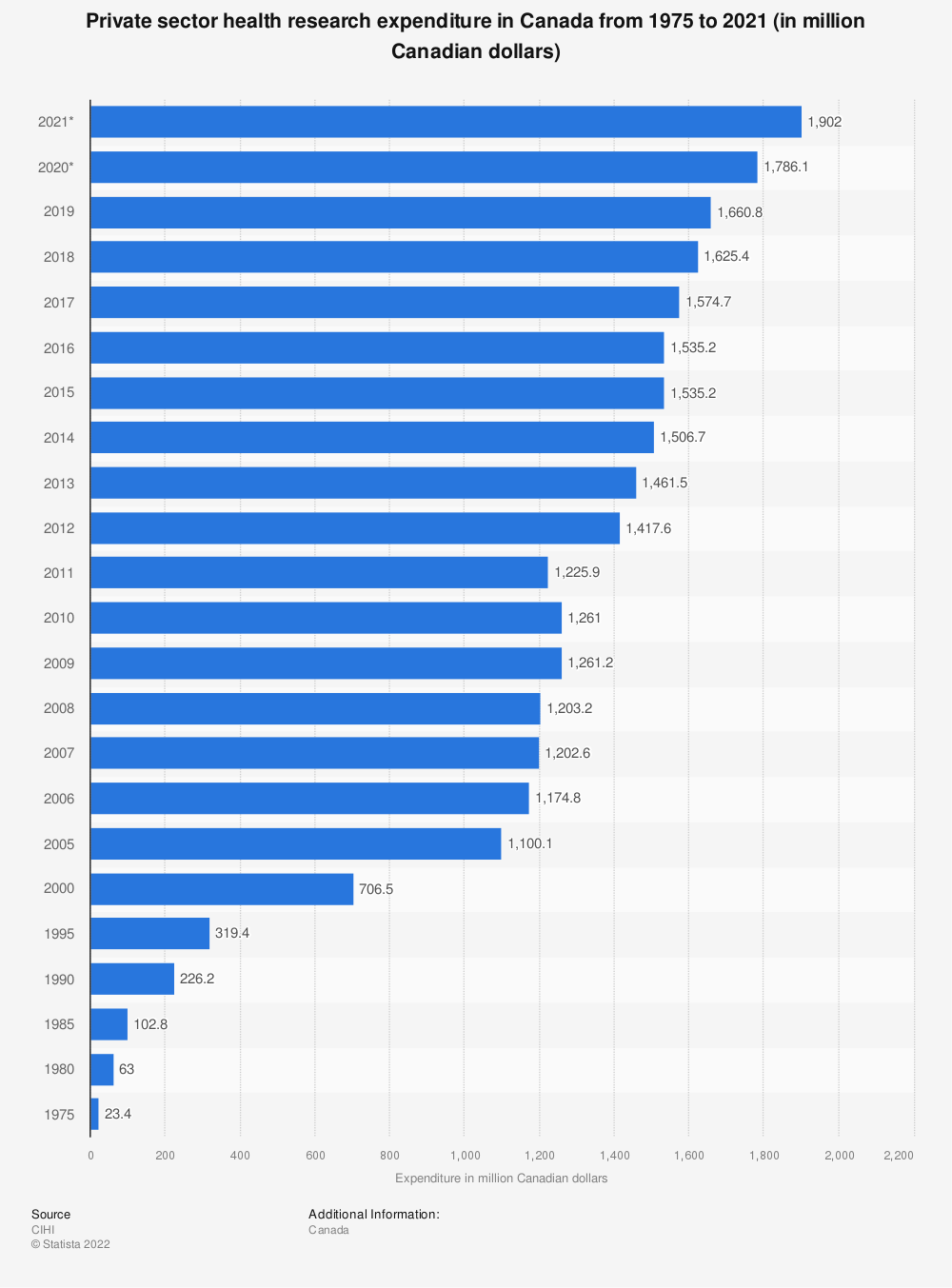 Statistic: Private sector health research expenditure in Canada from 1975 to 2019 (in million Canadian dollars) | Statista
