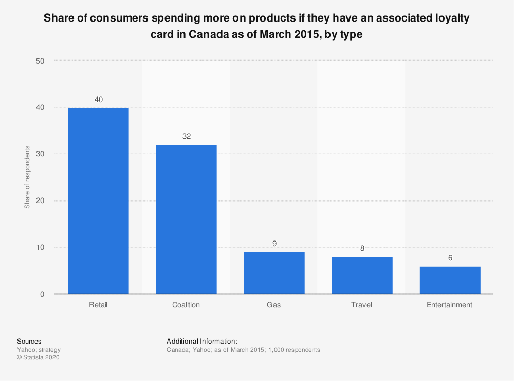 Statistic: Share of consumers spending more on products if they have an associated loyalty card in Canada as of March 2015, by type  | Statista