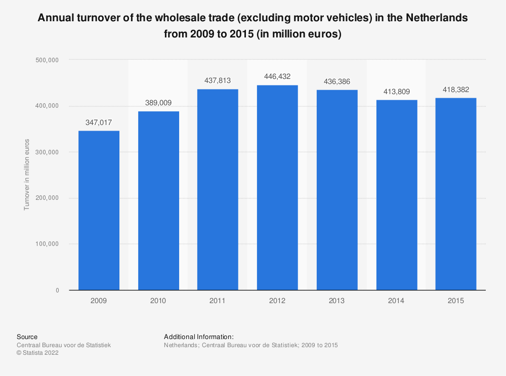 Statistic: Annual turnover of the wholesale trade (excluding motor vehicles) in the Netherlands from 2009 to 2015 (in million euros) | Statista