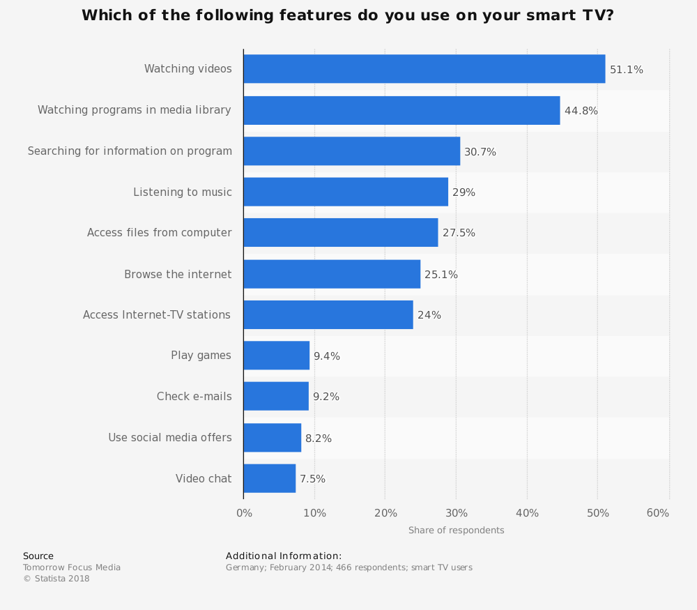 Statistic: Which of the following features do you use on your smart TV? | Statista