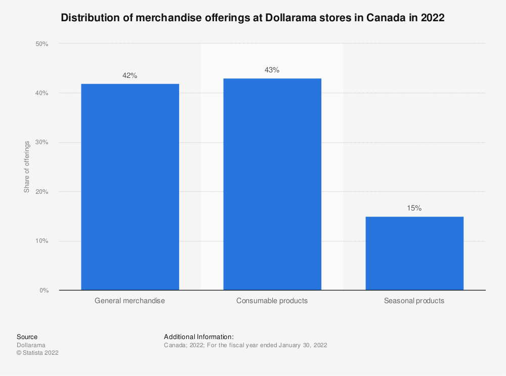 Statistic: Distribution of merchandise offerings at Dollarama stores in Canada in 2019* | Statista