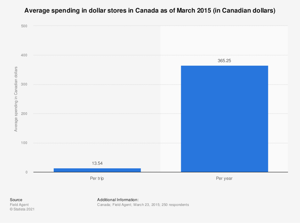 Statistic: Average spending in dollar stores in Canada as of March 2015 (in Canadian dollars) | Statista