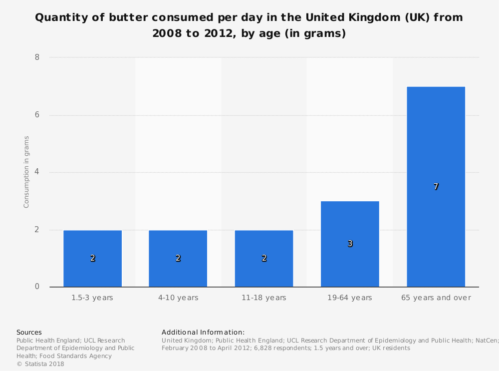 Statistic: Quantity of butter consumed per day in the United Kingdom (UK) from 2008 to 2012, by age (in grams) | Statista