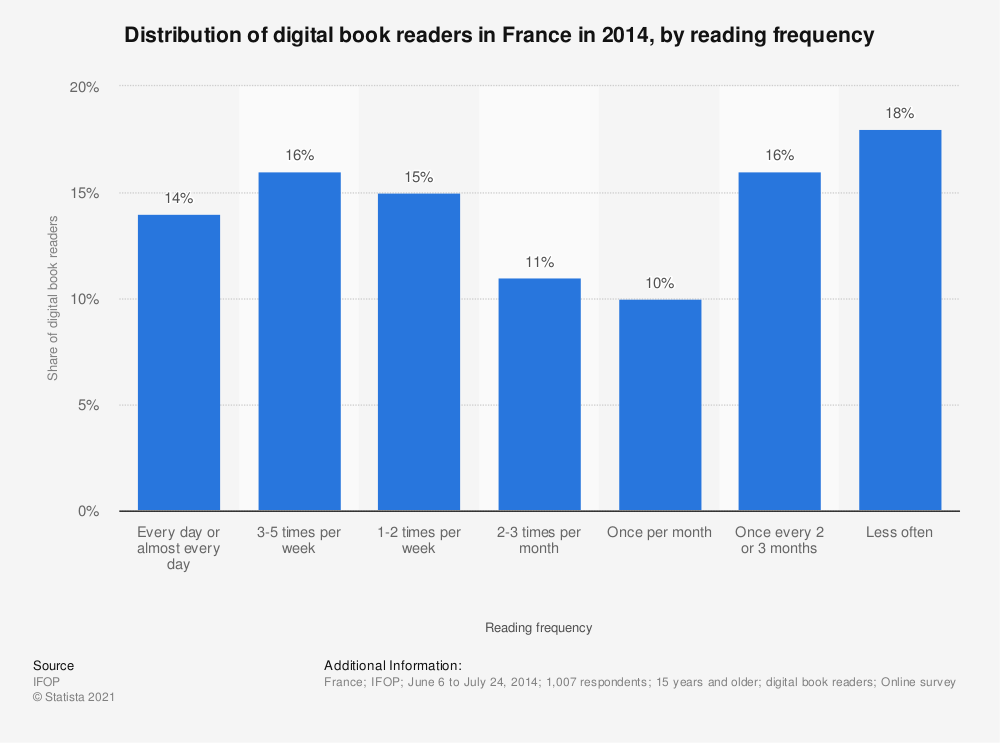 Statistic: Distribution of digital book readers in France in 2014, by reading frequency   Statista