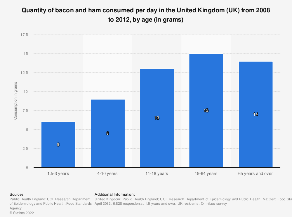 Statistic: Quantity of bacon and ham consumed per day in the United Kingdom (UK) from 2008 to 2012, by age (in grams)   Statista