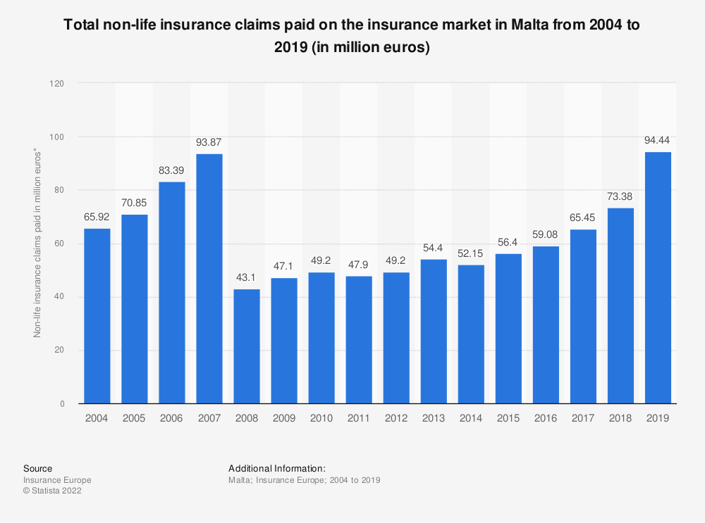 Statistic: Total non-life insurance claims paid* on the insurance market in Malta from 2004 to 2018 (in million euros) | Statista