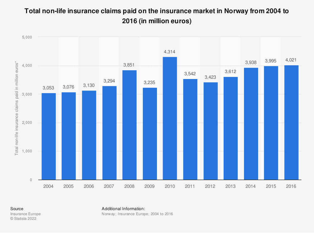 Statistic: Total non-life insurance claims paid on the insurance market in Norway from 2004 to 2016 (in million euros) | Statista