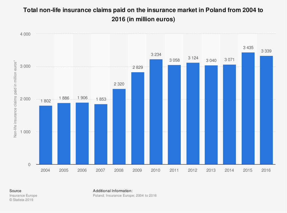 Statistic: Total non-life insurance claims paid on the insurance market in Poland from 2004 to 2016 (in million euros) | Statista