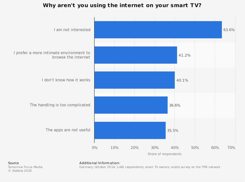 Statistic: Why aren't you using the internet on your smart TV? | Statista