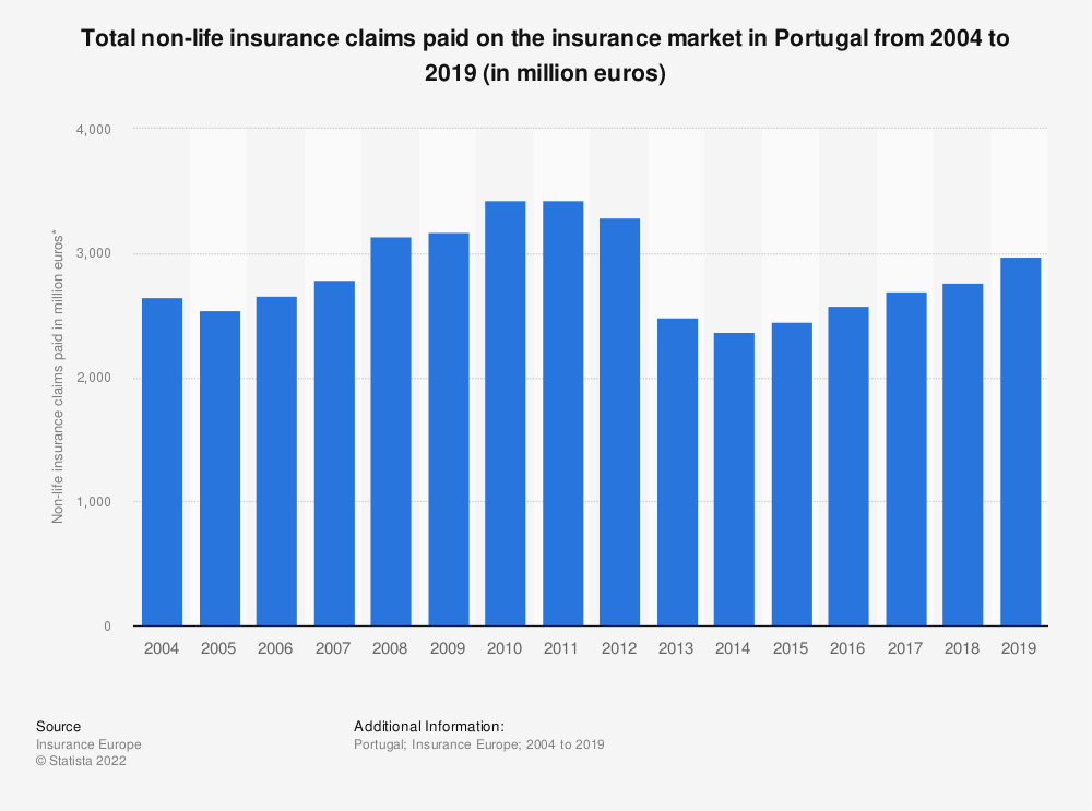 Statistic: Total non-life insurance claims paid on the insurance market in Portugal from 2004 to 2016 (in million euros) | Statista