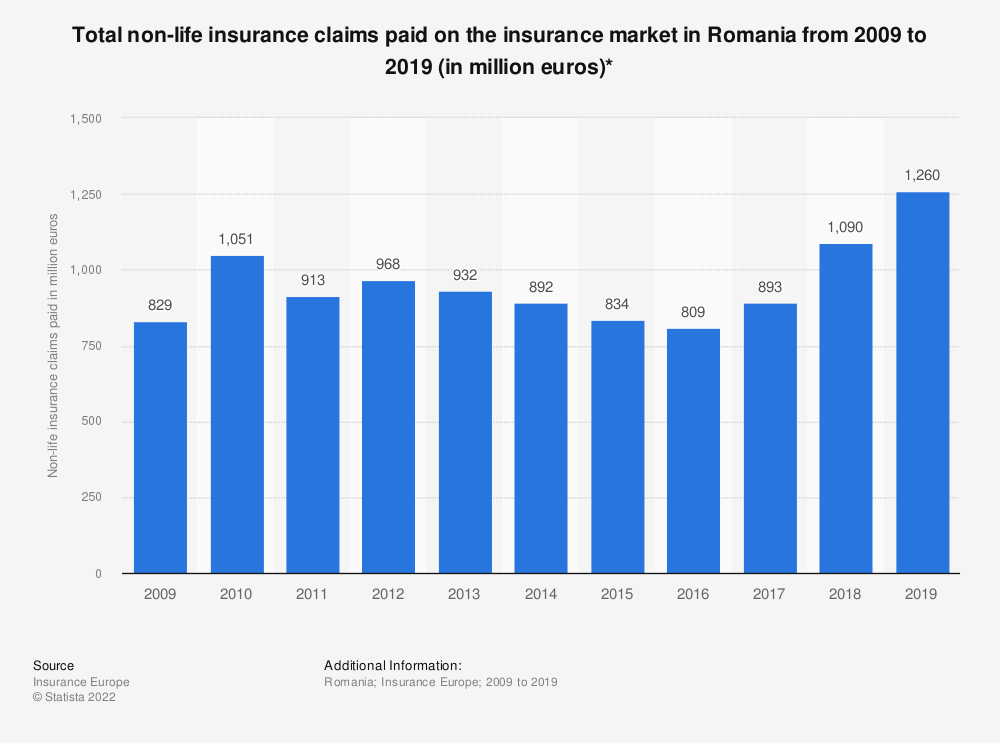 Statistic: Total non-life insurance claims paid on the insurance market in Romania from 2009 to 2015 (in million euros) | Statista