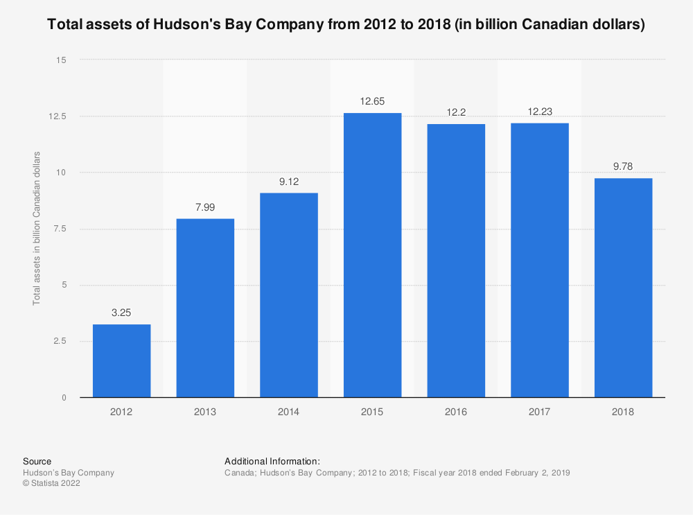Statistic: Total assets of Hudson's Bay Company from 2012 to 2018 (in billion Canadian dollars) | Statista