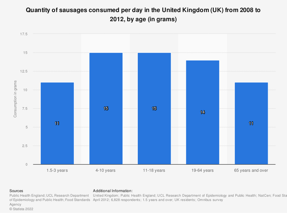 Statistic: Quantity of sausages consumed per day in the United Kingdom (UK) from 2008 to 2012, by age (in grams) | Statista