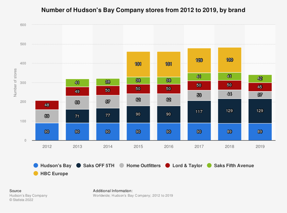 Statistic: Number of Hudson's Bay Company stores from 2012 to 2019, by brand | Statista