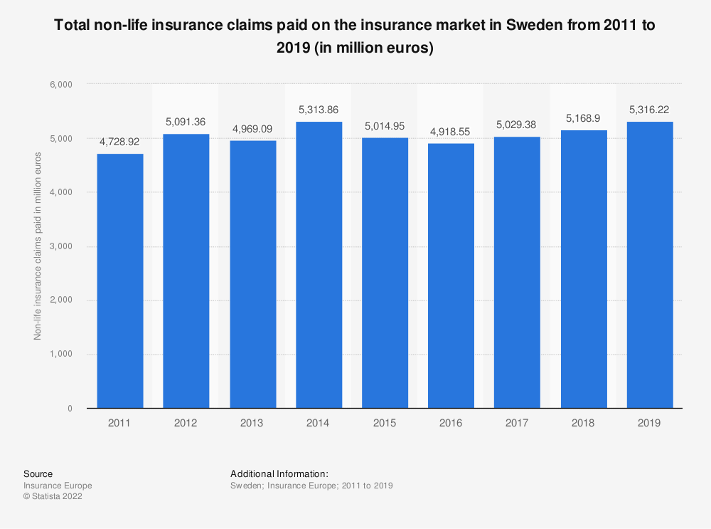 Statistic: Total non-life insurance claims paid on the insurance market in Sweden from 2011 to 2016 (in million euros) | Statista